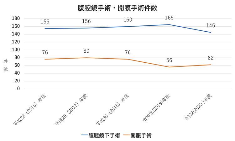 昭和大学藤が丘病院消化器・一般外科-下部 腹腔鏡vs開腹2021.png