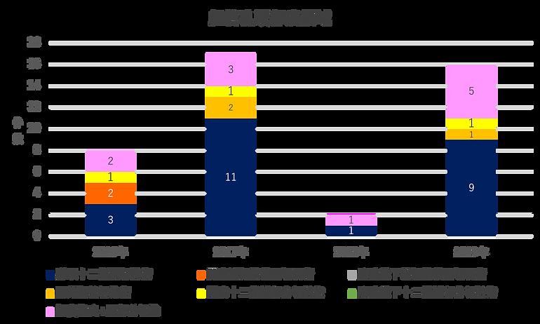 昭和大学藤が丘病院消化器・一般外科 胆管乳頭部癌領域