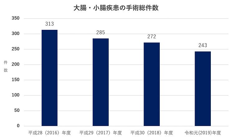 昭和大学藤が丘病院消化器・一般外科 大腸・小腸疾患の手術総件数