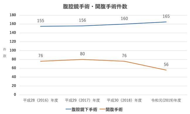 腹腔鏡手術・開腹手術件数2020.png
