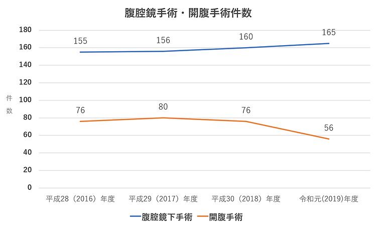 昭和大学藤が丘病院消化器・一般外科 腹腔鏡手術・開腹手術件数