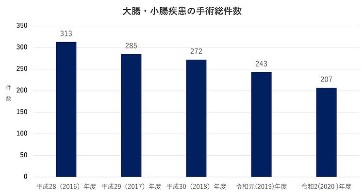 昭和大学藤が丘病院消化器・一般外科-大腸・小腸疾患の手術総件数2021.png