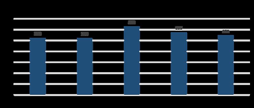 大腸小腸疾患の手術総件数.png