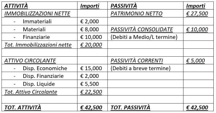 Stato Patrimoniale 2019 - Piccola Bottega