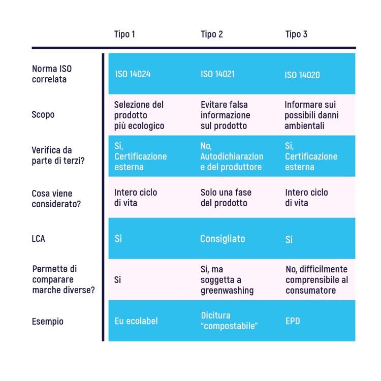 Una breve infografica sulle tipologie di ecolabel oggi disponibili