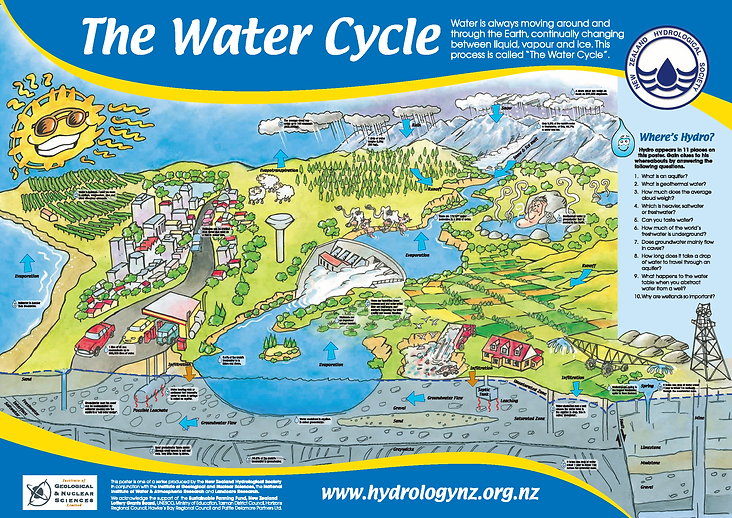 WaterCycle3.png