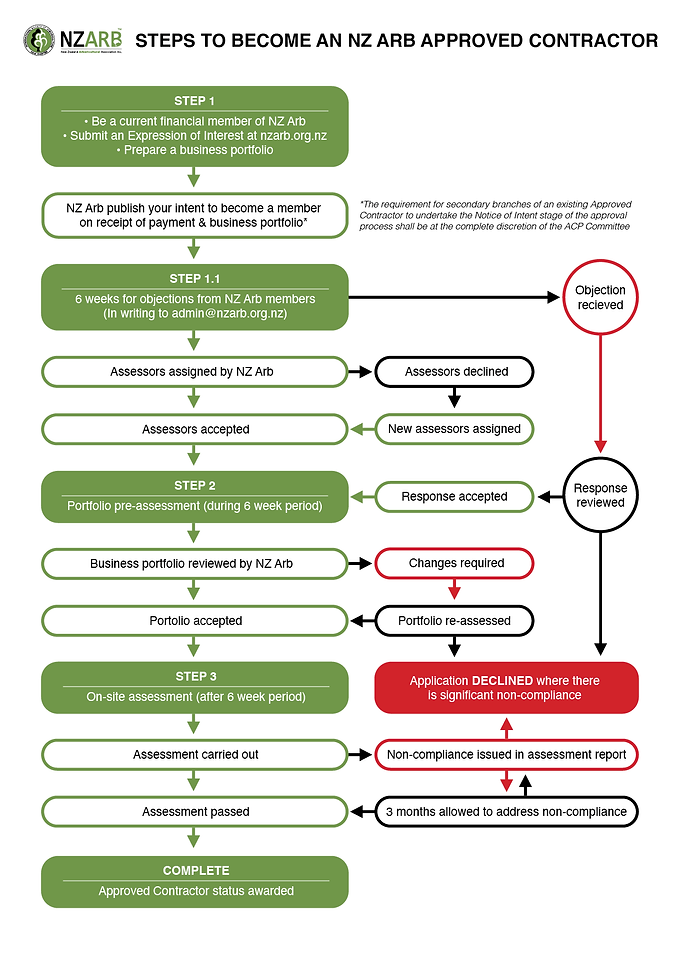 Approved Contractor Process V7.png