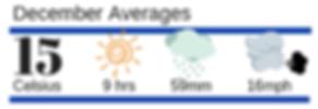 Menorca Weather December