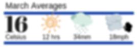 Menorca Weather March