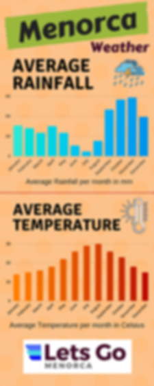Menorca Average Rainfall