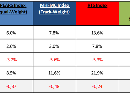 MHFMC Russian Hedge Fund Indexes. Январь 2019