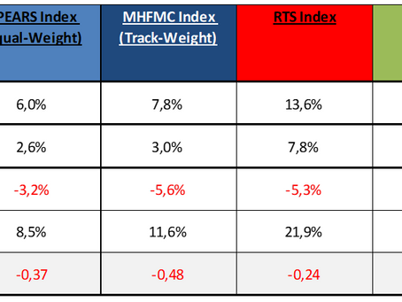 MHFMC Russian Hedge Fund Indexes. Январь 2019