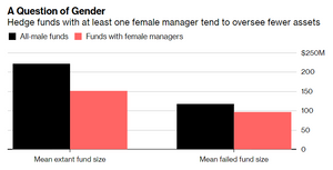 Source: Northeastern University, Boston  Note: Shows comparison between funds with at least one female manager and those managed by only male managers