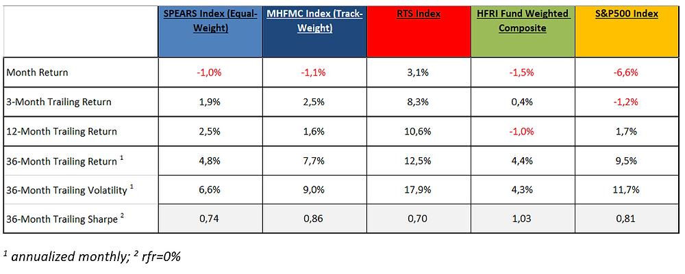 MHFMC Russian Hedge Fund Indexes. Май 2019