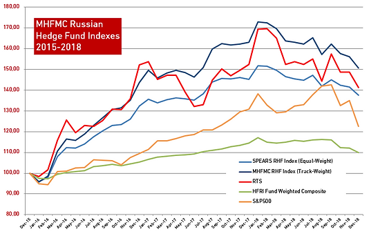 Russian Hedge Fund Indexes 2015-2018