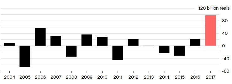 Чистый приток/отток активов в бразильские хедж-фонды (Anbima)
