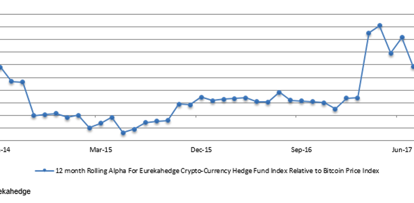 График 2. 12 month rolling alpha for Crypto-Currency funds relative to Bitcoin Price Index