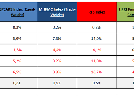 MHFMC Russian Hedge Fund Indexes. Март/Q1 2019