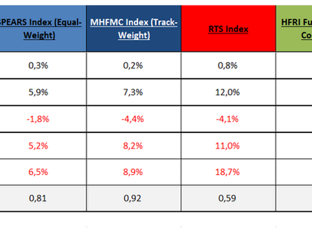 MHFMC Russian Hedge Fund Indexes. Март/Q1 2019
