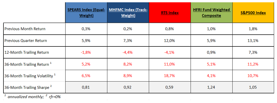 MHFMC Russian Hedge Fund Indexes. Март 2019