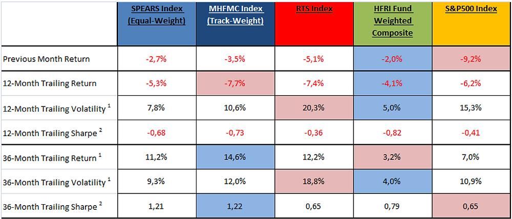 MHFMC Hedge Fund Indexes Dec-2018