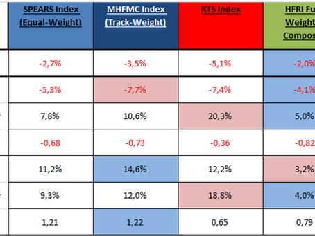 MHFMC Russian Hedge Fund Indexes. Декабрь 2018