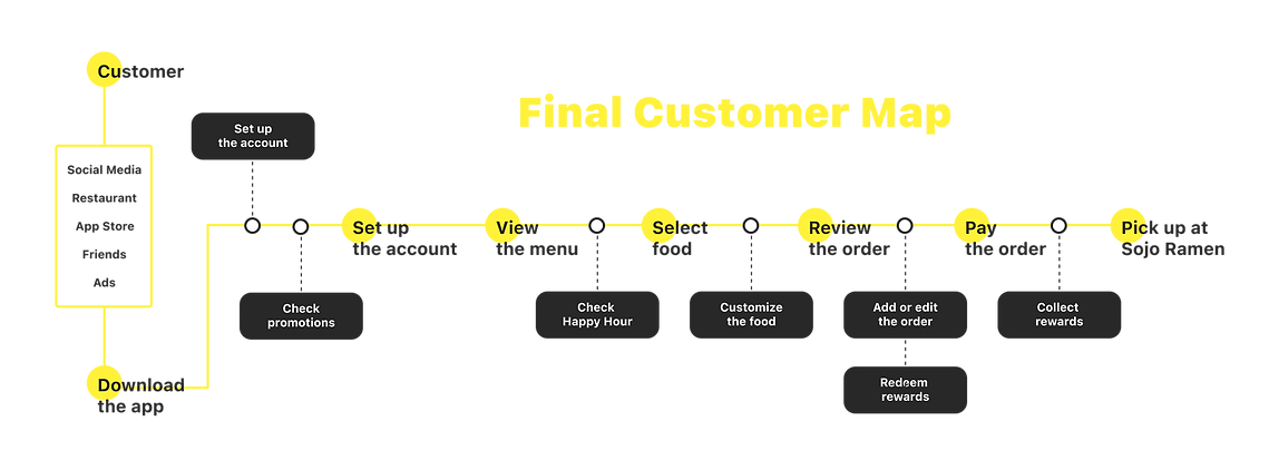 Customer Map-1.png