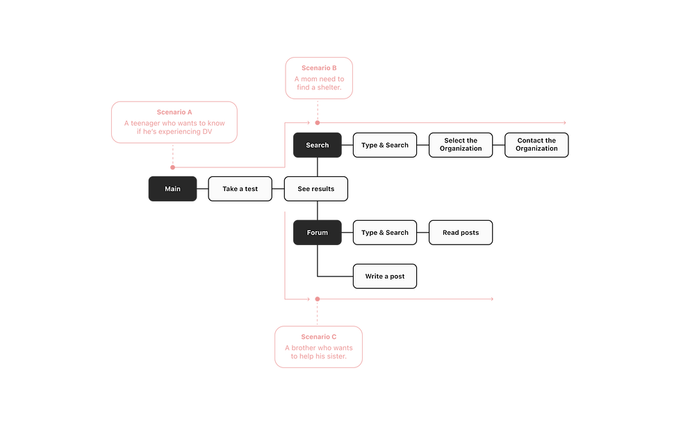 user scenario.png