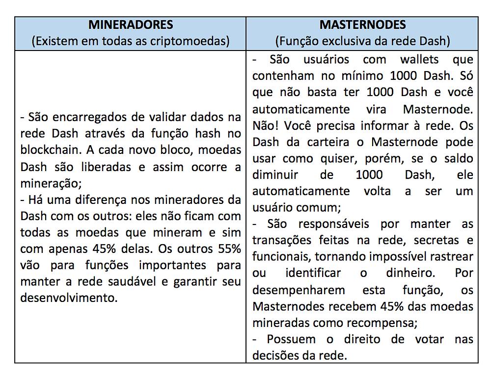 Mineradores/Masternodes