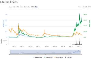 Gráfico do Litecoin