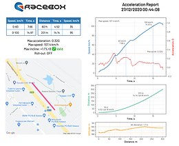New reports with nice chart!