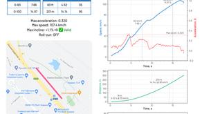 Новые отчёты с графиками