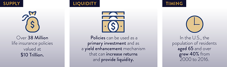 Trio-Supply_liquidity_timing.png