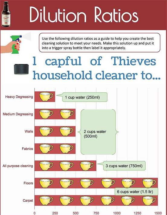 Thieves Cleaner Dilution Ratios