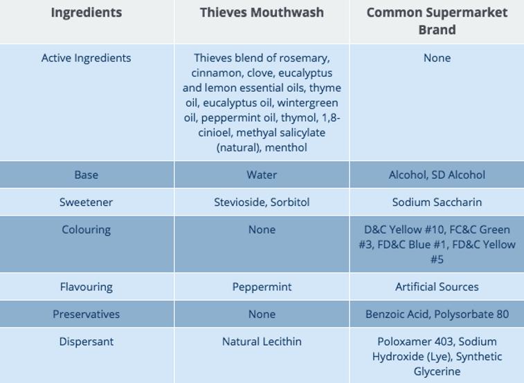 Thieves Mouthwash Ingredients