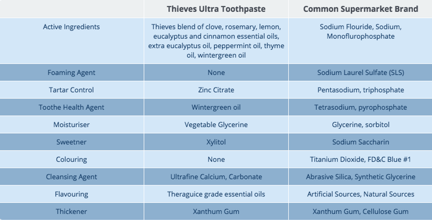 Thieves Ultra Toothpaste Ingredients