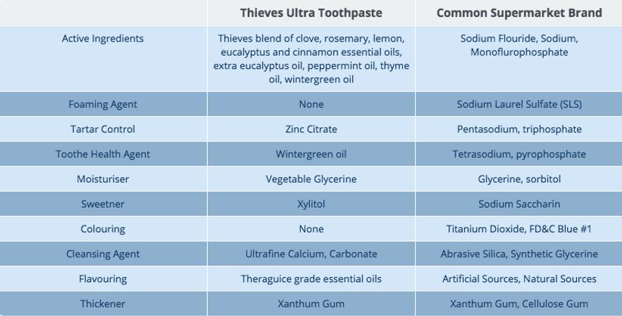 Thieves Ultra Toothpaste Ingredients