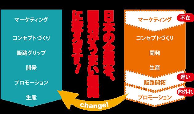 日本の企業を開発がうまい組織に変えます.png
