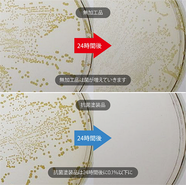 無加工品 24時間後 無加工品は菌が増えていきます 抗菌塗装品 抗菌塗装品は24時間後に0.1%以下に 黄色ブドウ球菌のサイズ 2ミクロン 抗菌剤粒子 均等分散された抗菌剤が菌の細胞膜を破壊 ブース一体型専用ロボットで品質安定した生産
