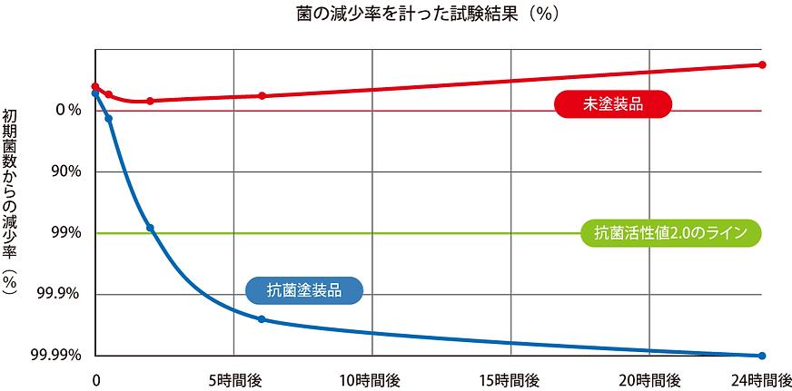 黄色ブドウ球菌の減少傾向(JIS Z2801フィルム密着法準用) 未塗装品 抗菌塗装品 菌の減少率を量った試験結果(%) 初期菌数からの減少率(%) 抗菌塗装品群 未塗装品 抗菌活性値2.0のライン