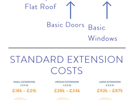 Home Extension Cost Guide.