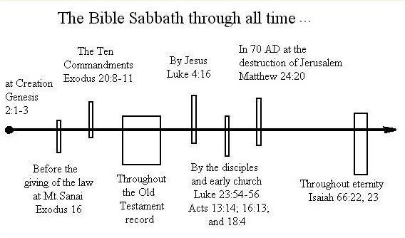 sabbath and time.jpg