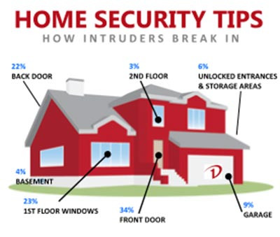 Home Security Tips!