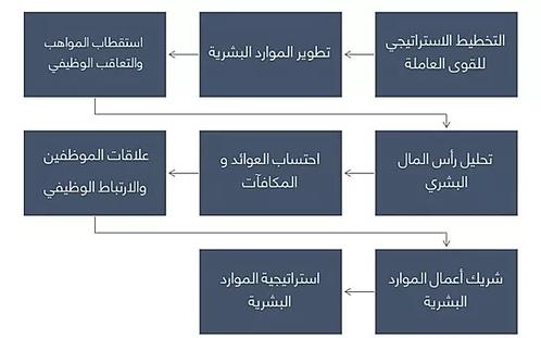 شهادة الخبير في الموارد البشرية 2_edited