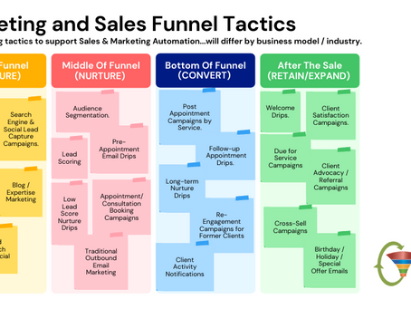 Get Better Results from your Marketing and Sales Funnels