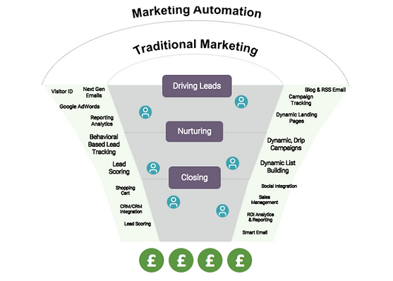 marketing automation 700x500.png