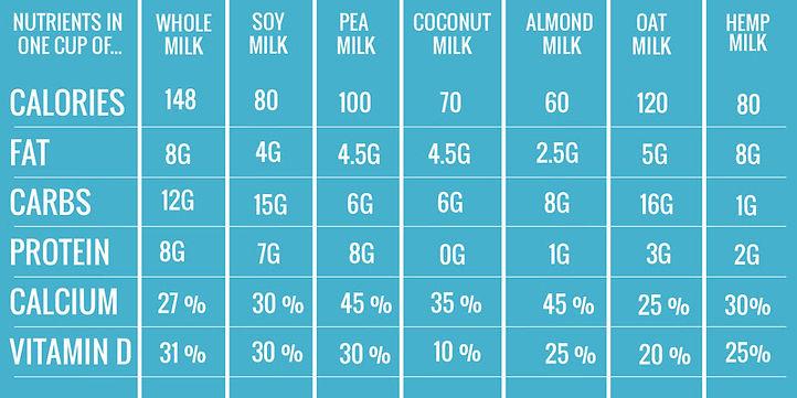 Compare Plant Based Milks.jpg