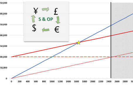 S&OP and the Financial Plan Contribution, Fixed Cost and Profit