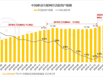 How do COVID-19 impact on China mobile Internet in Q1 2020?