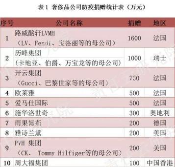 How do luxury brands react to Coronavirus in China?